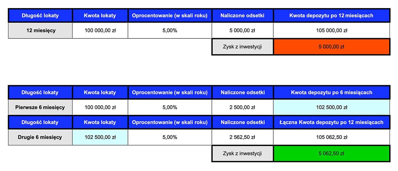 Ranking lokat - kapitalizacja odsetek