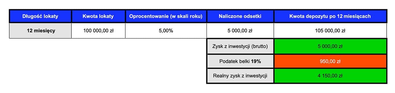 Ranking lokat - podatek belki